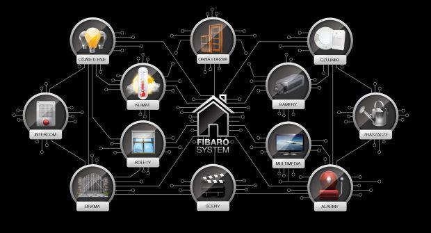 Jaki będzie dom przyszłości?