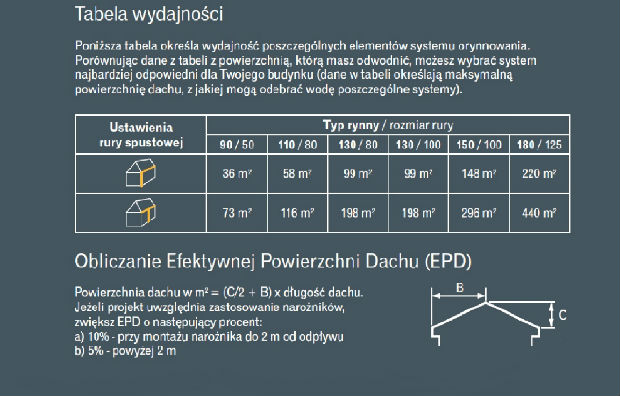 Efektyna powierzchnia dachu - jak ją obliczyć?