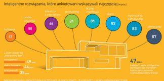 Dwie trzecie Polaków chce mieszkać w Smartdomie