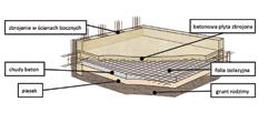 Budowa szamba