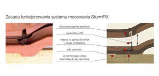 System mocowania dachówek Koramic SturmFIX